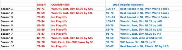 Season Results